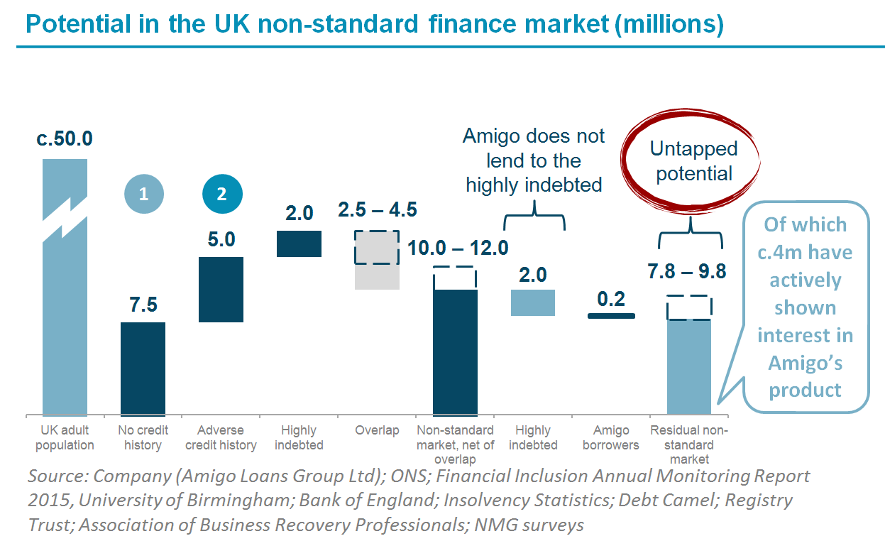 Infographic of the potential in the UK non-standard finance market